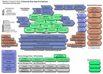 Managewithoutthem it shows the major customer types shared data concurrent business processes associated businesses and shared services relationships between components accmission Image collections