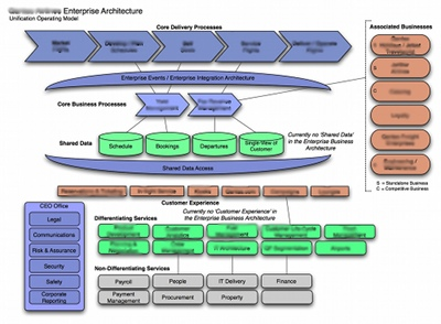 Managewithoutthem it differs from the coordination operating model example in that focuses on the unifying operational and business accmission Image collections